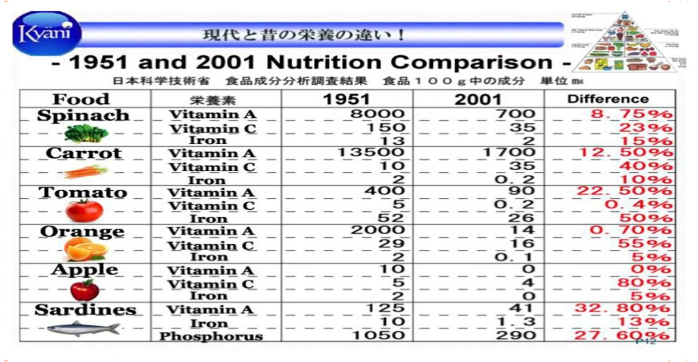 Gli alimenti essenziali per il corpo - Perché l'integrazione di Daniele Guarrera  Sono definiti essenziali quei nutrienti che l'organismo umano non riesce a sintetizzare in quantità sufficiente a far fronte ai propri bisogni. Ci sono, infatti, nutrienti che il nostro organismo non è in grado di riprodurre da sé e dei quali, però, non può fare a meno: per questo sta a noi garantire con l'alimentazione il loro giusto equilibrio.  I nutrienti essenziali:  acqua aminoacidi vitamine minerali acidi grassi     L'acqua: Il nostro corpo è composto del 75% di acqua fondamentale al metabolismo, alla regolazione della temperatura corporea, a lubrificare le articolazioni, a deglutire e assorbire nutrienti, allo smaltimento delle tossine.  Gli aminoacidi essenziali: alcuni sono essenziali, altri siamo capaci di sintetizzarli ma non di utilizzarli adeguatamente se mancano i primi. Tutti gli aminoacidi essenziali si trovano negli alimenti di origine animale; nei vegetali, spesso, non sono contenuti in quantità ottimali rispetto agli standard di riferimento. Per esempio, le proteine dei cereali sono limitanti in lisina (e in triptofano il mais) e le proteine dei legumi sono limitanti in metionina. In natura esistono alimenti che contengono quantitativi sufficienti di tutti gli aminoacidi essenziali e in questo caso di proteine nobili o complete, generalmente presenti in carni, uova, pesce e latticini. Abbiamo anche fonti di proteine vegetali tra cui troviamo i legumi, che non hanno nulla da invidiare ai cibi di origine animale. I legumi sono ricchi di proteine, sali minerali, fibre e vitamine: nello specifico ferro, potassio, magnesio, fosforo e vitamina B1, forniscono anche un importante apporto energetico e sono una buona fonte di acido folico.  I minerali: compongono le ossa, servono alla contrazione muscolare e al sistema nervoso, intervengono nella coagulazione, prendono parte alle reazioni enzimatiche, mantengono l'equilibrio salino. Per assumere i minerali, dobbiamo includere